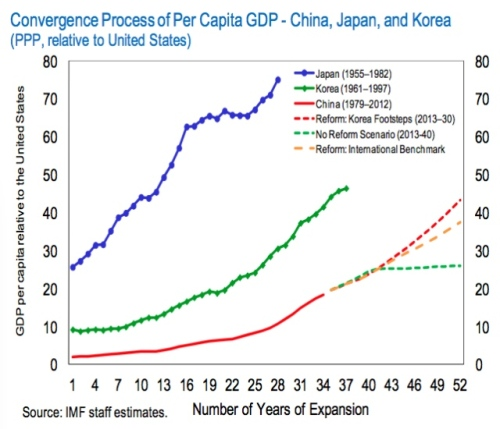 Convergence of Japan, South Korea and China's per capita GDP with that of the U.S.