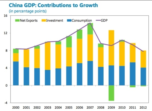 Components of China's GDP growth