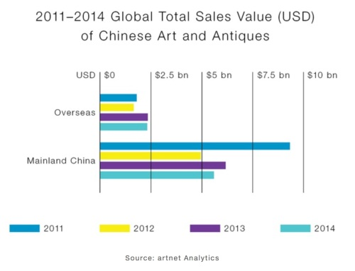 Global total sales value of Chinese art and antiques, 2011-14